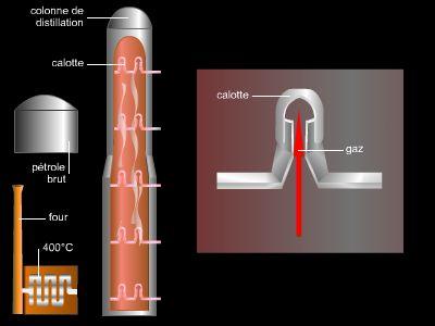 produit resultant de la distillation de matieres organiques