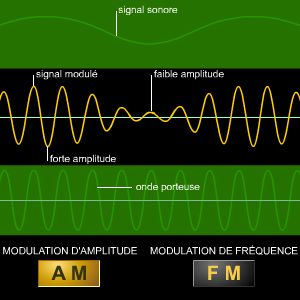Modulation, AM et FM
