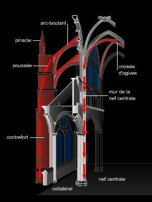 Encyclop die larousse en ligne arc boutant de arc et for Dictionnaire architecture et construction