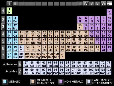 Element chimique en p