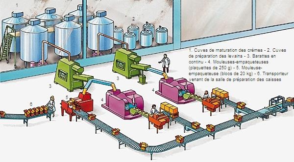 Encyclopédie Larousse en ligne - Fabrication industrielle du beurre 04dfd0646be