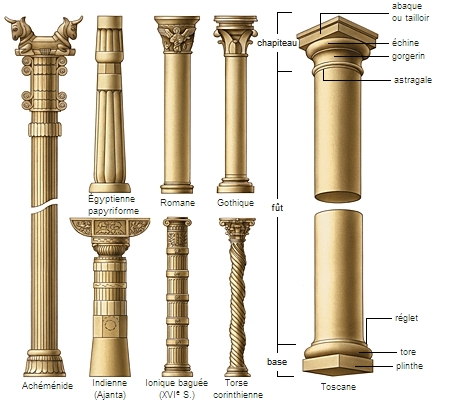 encyclop die larousse en ligne colonne latin columna. Black Bedroom Furniture Sets. Home Design Ideas