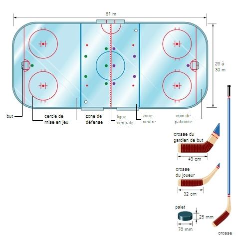 Encyclop die larousse en ligne terrain de hockey sur glace - Dessin hockey sur glace ...