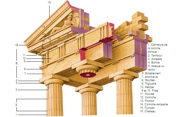 Templo DORIC