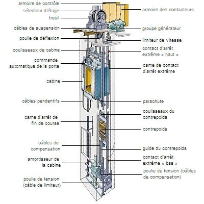 Encyclop 233 Die Larousse En Ligne Ascenseur 233 Lectrique