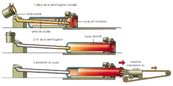 encyclop die larousse en ligne centrifugation d 39 un tuyau en fonte. Black Bedroom Furniture Sets. Home Design Ideas