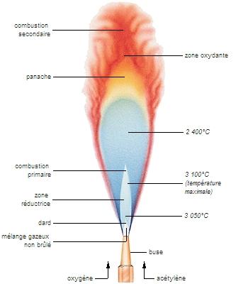 Encyclop die larousse en ligne flamme d 39 un chalumeau - Chalumeau oxy acetylene ...