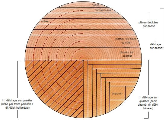Encyclopédie Larousse en ligne sciage # Sciage De Bois A Domicile