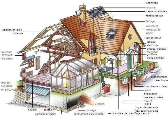 Encyclop die larousse en ligne b timent de b tir for Conception d architecture en ligne gratuite pour la maison