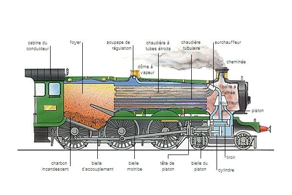 Encyclop die larousse en ligne chemin de fer calque de l - Nettoyer la semelle d un fer a vapeur ...