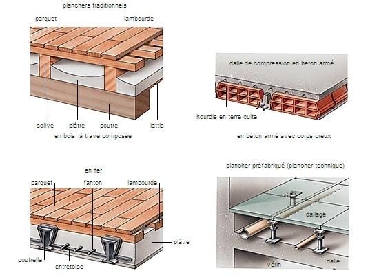 encyclop 233 die larousse en ligne planchers