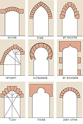 Encyclop die larousse en ligne arc latin arcus for Arc et types