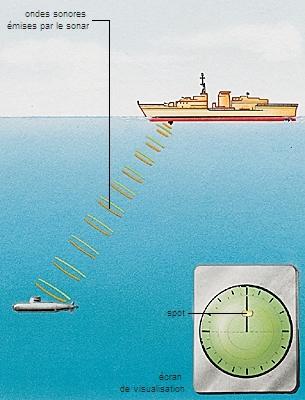 encyclop die larousse en ligne sonar anglais sonar abr viation de sound navigation and ranging. Black Bedroom Furniture Sets. Home Design Ideas