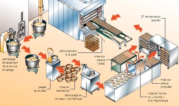 Encyclopédie Larousse en ligne - Fabrication du pain b96c1c46e42