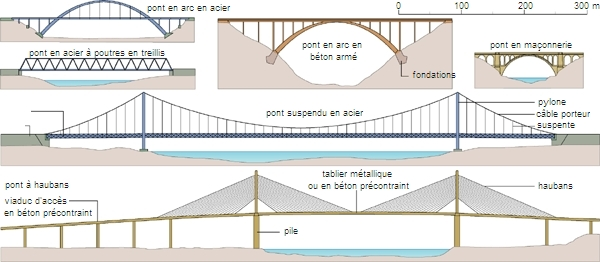 Encyclop die larousse en ligne pont latin pons pontis for Passerelle definition