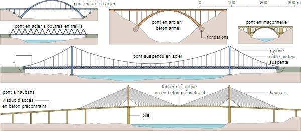 Encyclop die larousse en ligne pont latin pons pontis for Passerelle definition