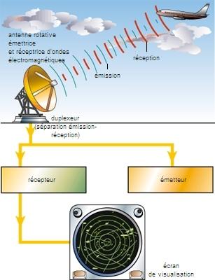 encyclop die larousse en ligne radar acronyme de l 39 anglais radio detection and ranging. Black Bedroom Furniture Sets. Home Design Ideas