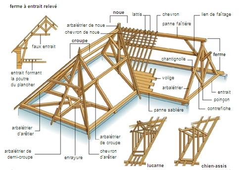 encyclop die larousse en ligne charpente en bois. Black Bedroom Furniture Sets. Home Design Ideas