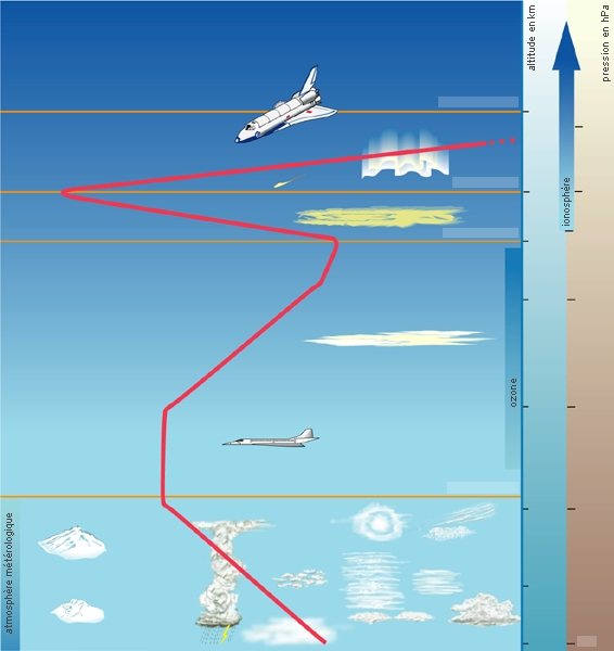 Encyclop die larousse en ligne structure de l 39 atmosph re - Les couches de l atmosphere ...