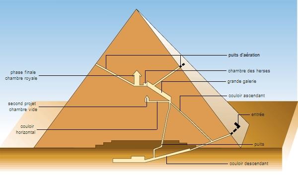 Encyclop die larousse en ligne gizeh la pyramide de kheops for Chambre larousse
