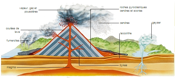 Encyclop die larousse en ligne magma latin magma r sidu for Chambre magmatique