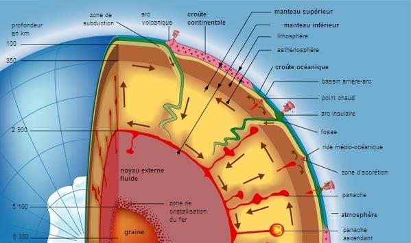 Encyclopédie Larousse en ligne - géomagnétisme
