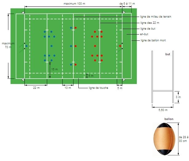 essai rugby en anglais