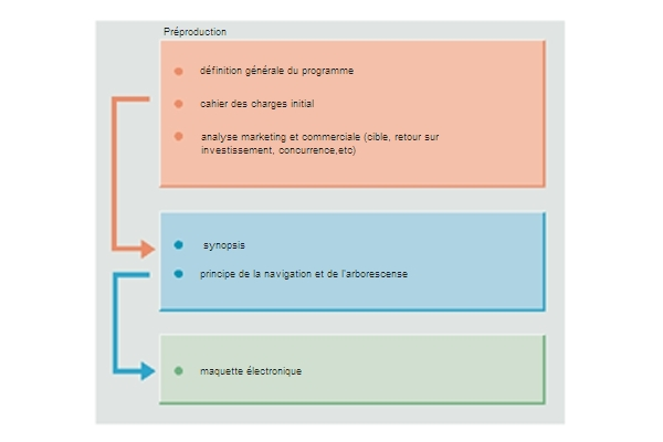 Préproduction d'un programme multimédia