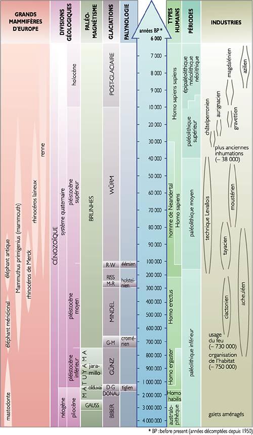 Tableau synoptique de la préhistoire