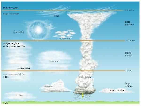 Répartition des nuages