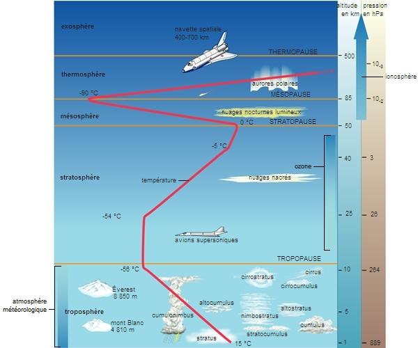 Encyclop die larousse en ligne atmosph re - Les couches de l atmosphere ...