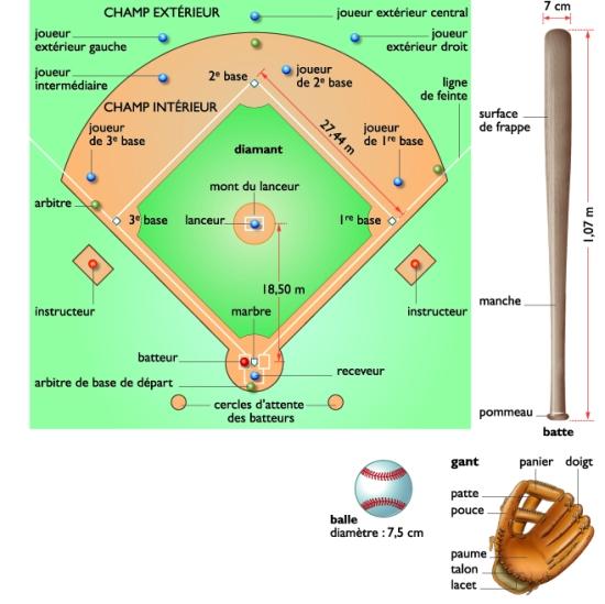 encyclop die larousse en ligne base ball anglais base ball de base et ball balle. Black Bedroom Furniture Sets. Home Design Ideas
