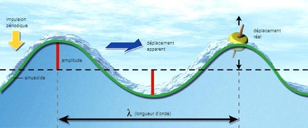 Le fonctionnement des vagues - Le sel et les ondes negatives ...