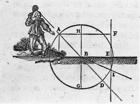 René Descartes, Discours de la méthode