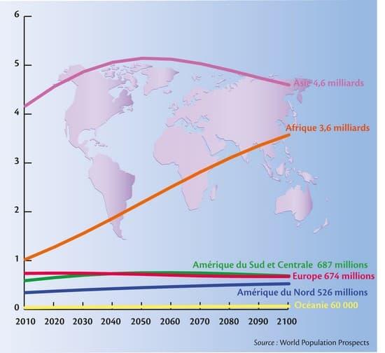 Evolution Population Mondiale la Population Mondiale Par