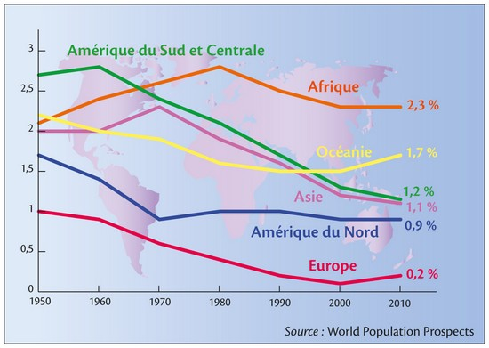 Evolution Population Mondiale de la Population Mondiale