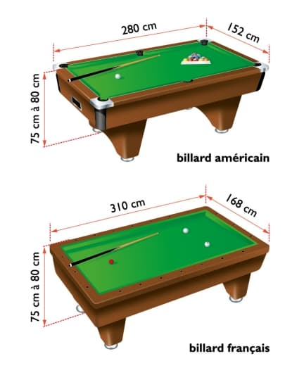 Quelques liens utiles for Dimension queue de billard